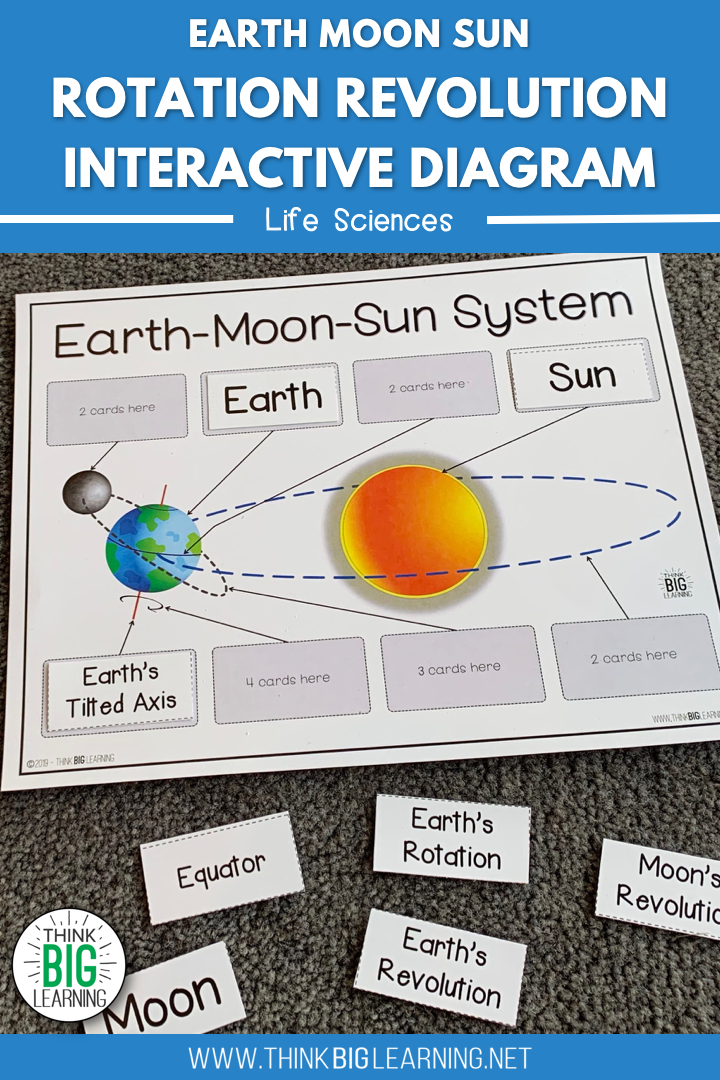 Rotation And Revolution Interactive Diagram Activity Sun And Earth Earth Sun And Moon Moon Science