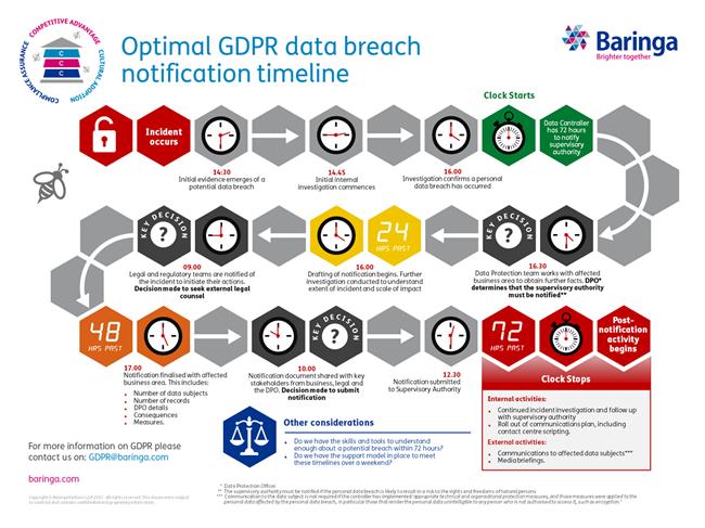 Nice Breach Notification Policy Template Photos >> Gdpr Optimal Data ...