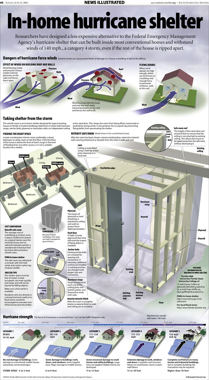 Portfolio Of The Week Karsten Ivey Infographic