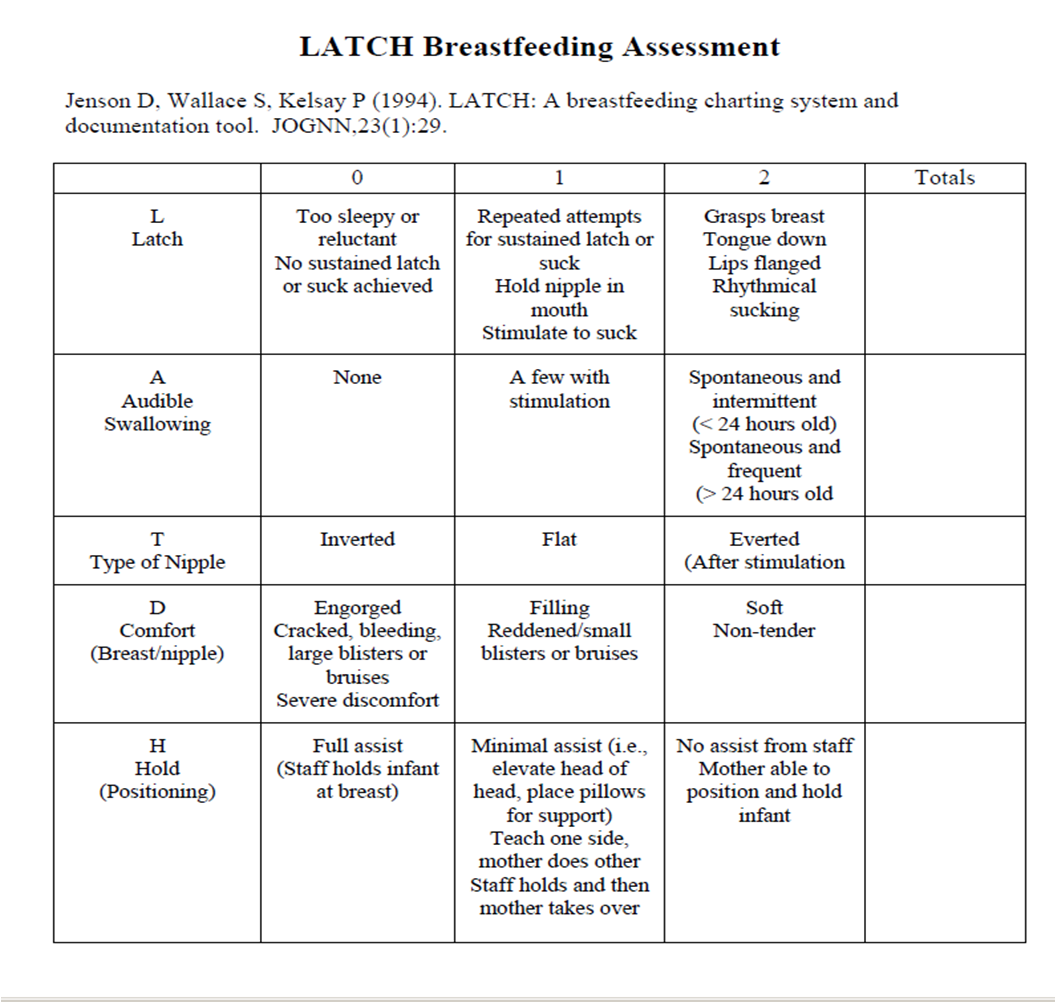LATCH Breastfeeding Assessment Tool   Resources for
