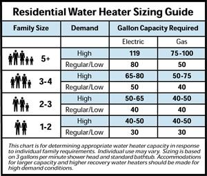 How To Choose The Right Water Heater To Meet Your Needs Water Heater Heater Buyers Guide