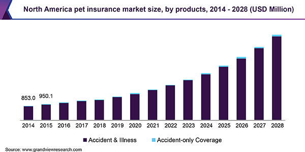 Pet Insurance Market Projected To Reach 14 9 Billion By 2028 Key Players Petplan Limited Trupanio Veterinary Services Pet Insurance Embrace Pet Insurance