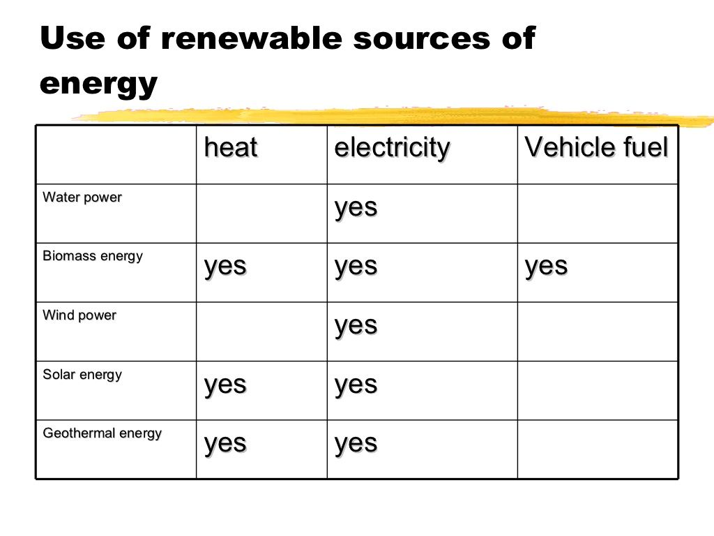 Renewable And Non Renewable Sources Of Energy Science