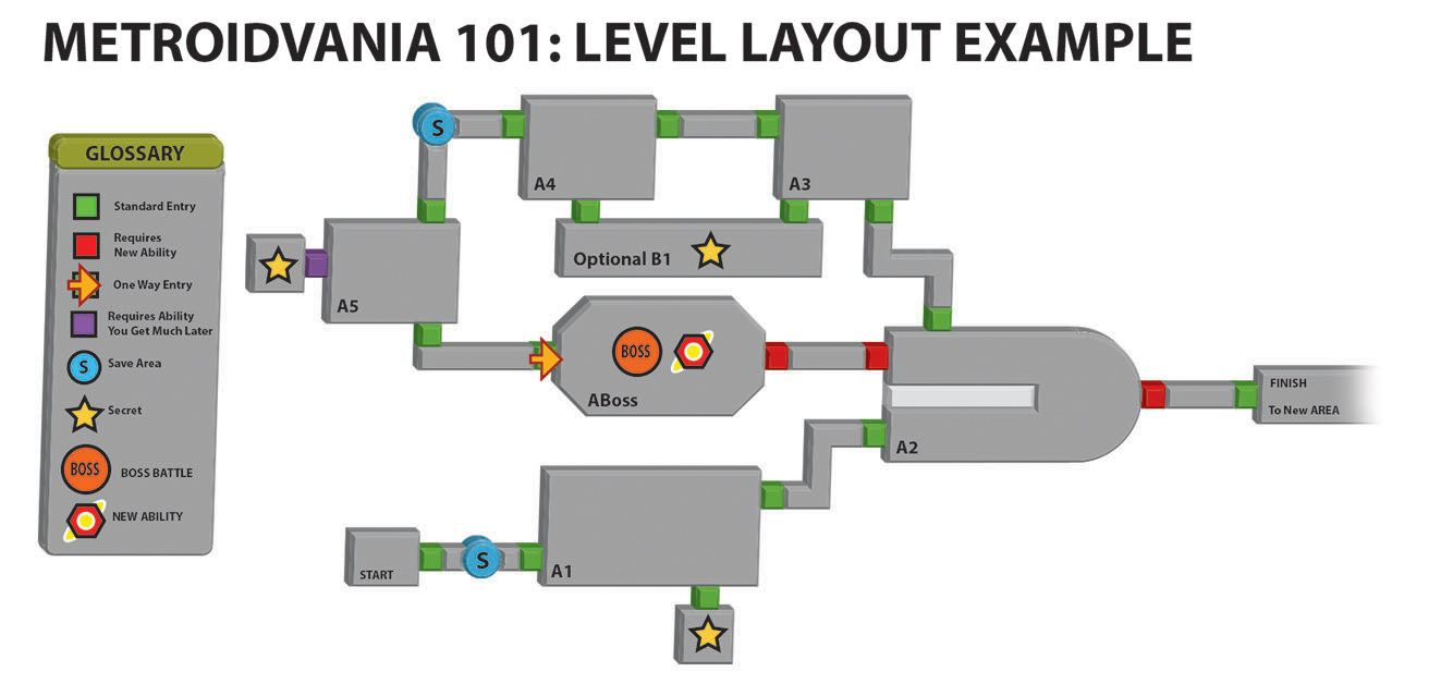 Subtractive Design: Guide to Making Metroidvania Style Games: Part