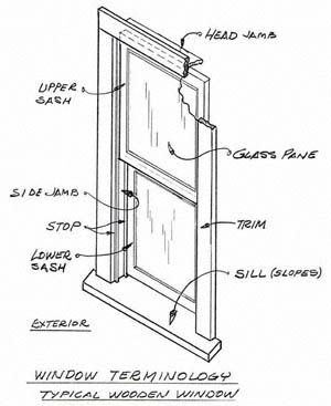 Window Terminology Diagram In 2019 Double Hung Windows