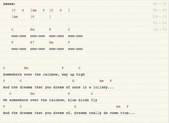 Somewhere Over The Rainbowwhat A Wonderful World Uke Chords Music