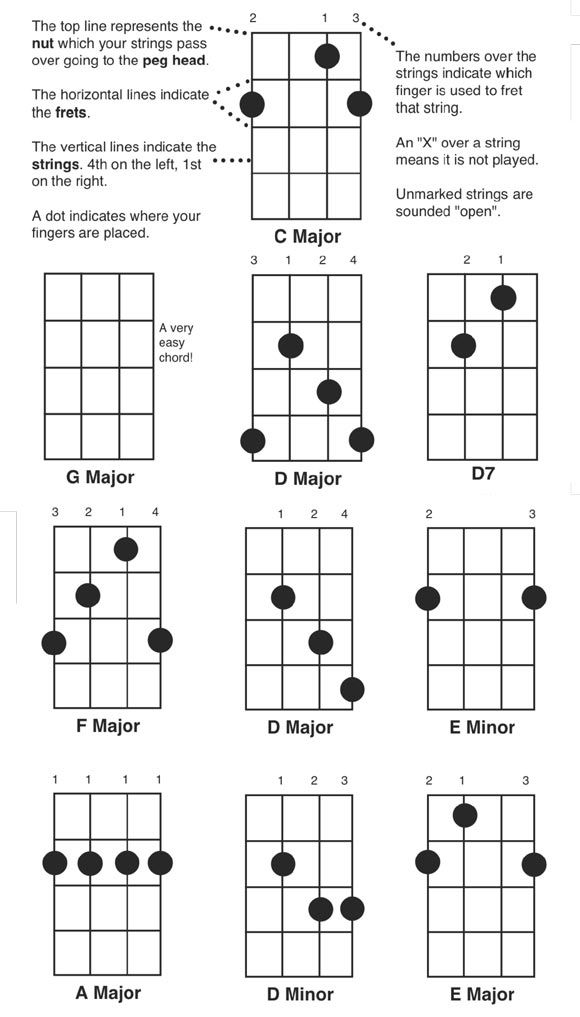 Captivating Free Printable Banjo Chord Chart Pdf Jpg