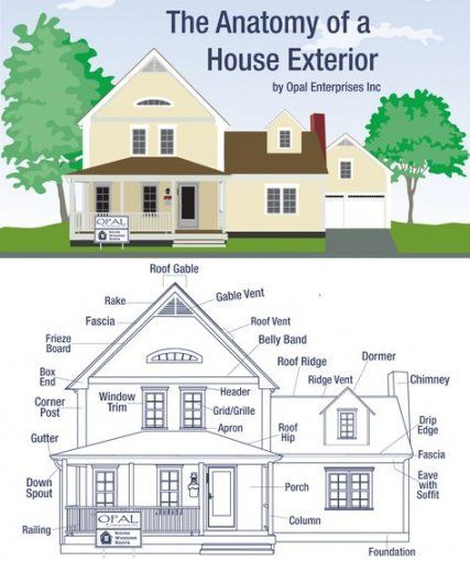 Home Exterior Design Tool: 56+ Super Ideas For House Exterior English Curb Appeal