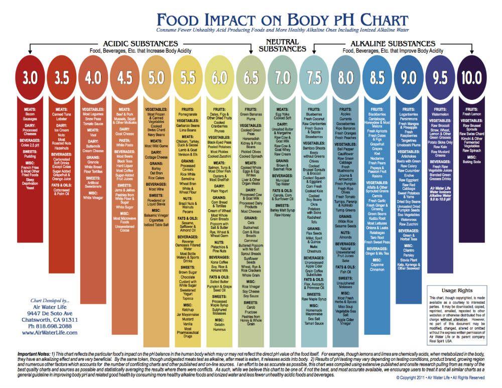 Alkaline Foods List - pH Chart Health \ Wellness Pinterest - ph chart