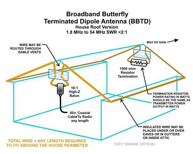 Broadband Butterfly Terminated Dipole Antenna Bbtd House Roof Version Ham Radio Antenna Hf Radio Ham Radio