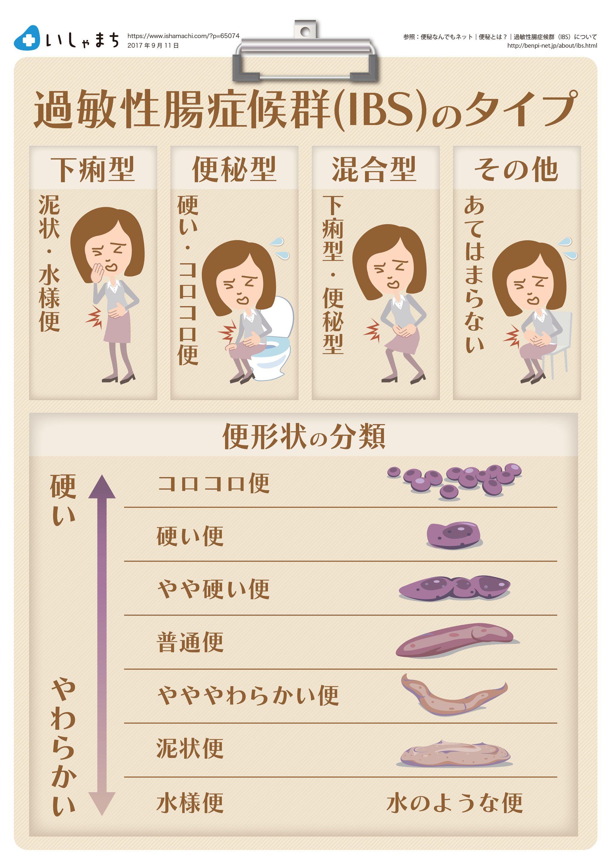 食事 症候群 メニュー 過敏 腸 性