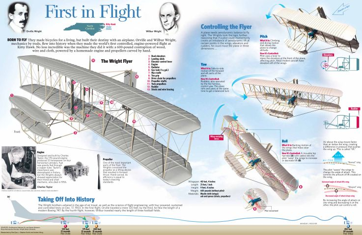 wright brothers first flight essay History of airplanes and how it changed world history essay  the history of airplanes and how it evolved  after the wright brothers first flight many.