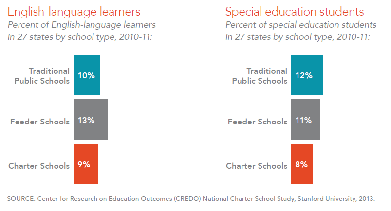 Key Facts About Charter Schools Charter School Special Education Students Education Issues
