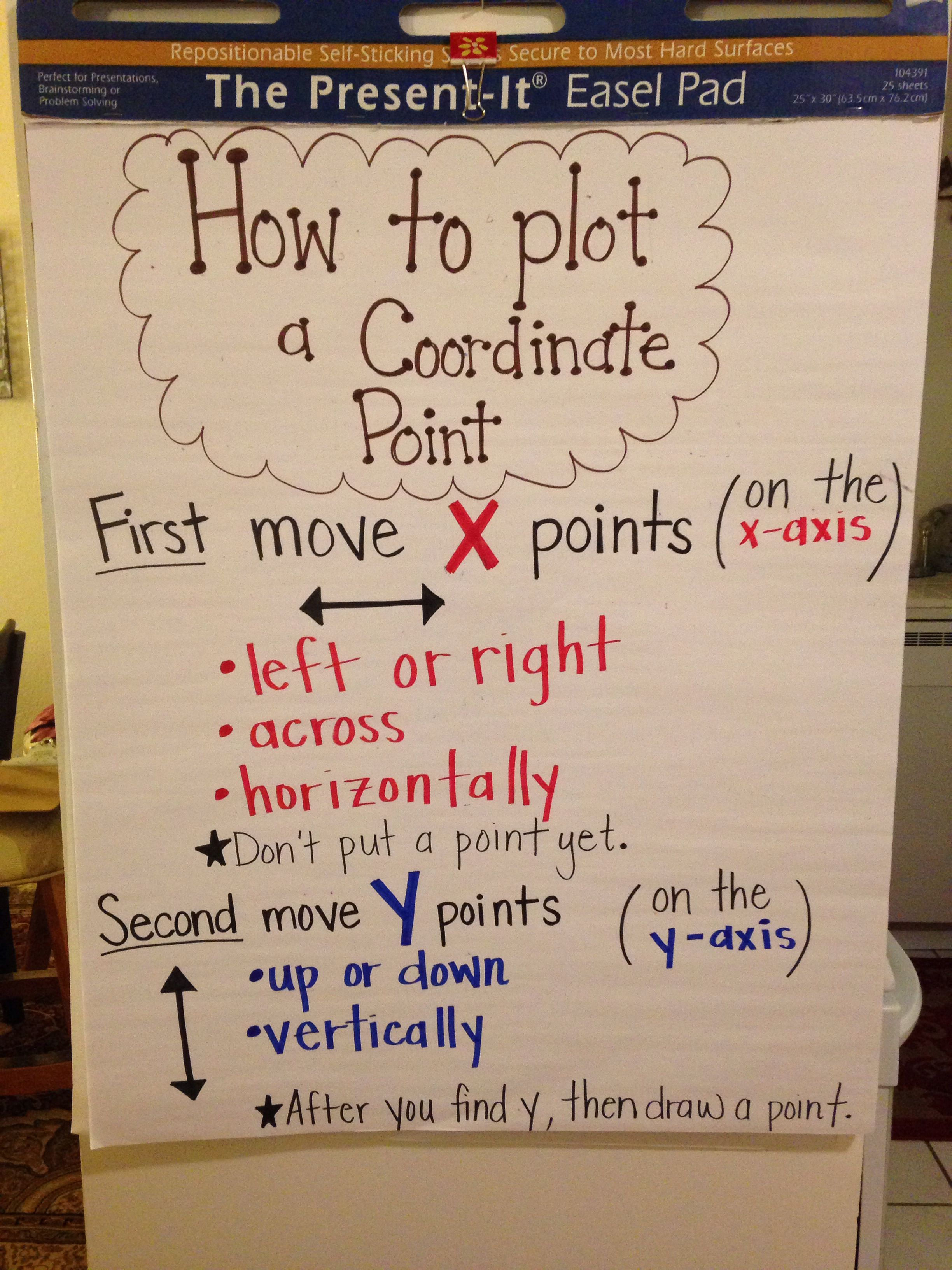 Plotting Coordinate Points Anchor Chart