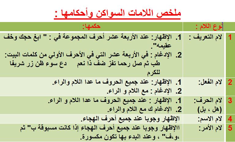 تجويد الكلمة همزة الوصل والقطع Tajweed Quran Quran Islam Quran