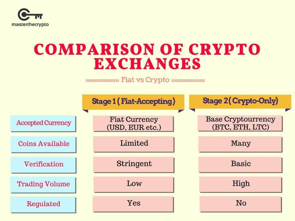 what are cryptocurrency exchanges doing with our money