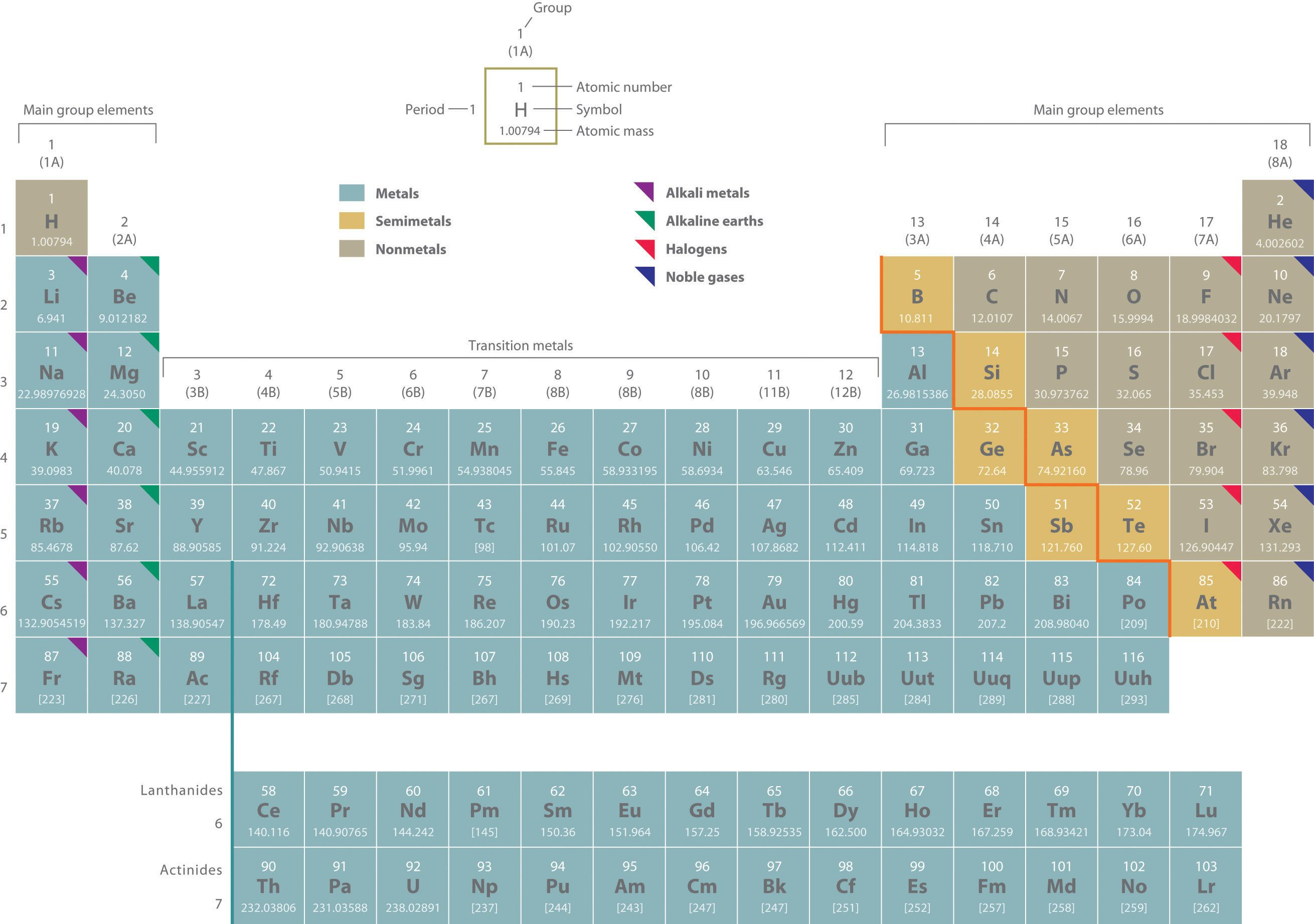 8 Groups Of Elements In The Periodic Table