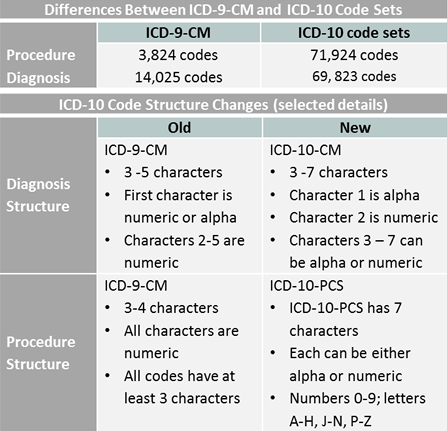 Key differences between ICD-9-CM and ICD-10-CM and ICD-10-PCS code ...