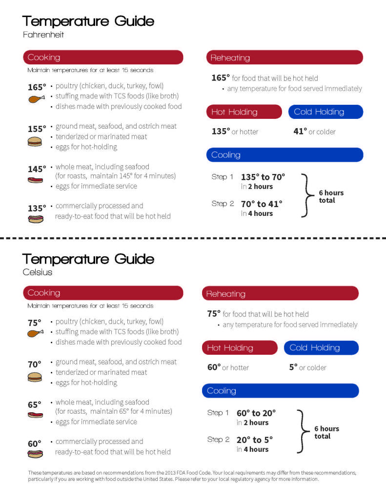 QuickReference Temperature Poster Food temperatures