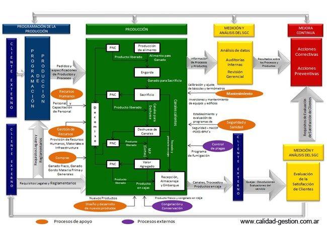 Iso 9001 2015 Mapa De Procesos Gestion Por Procesos Procesos De Negocio Libros De Administracion