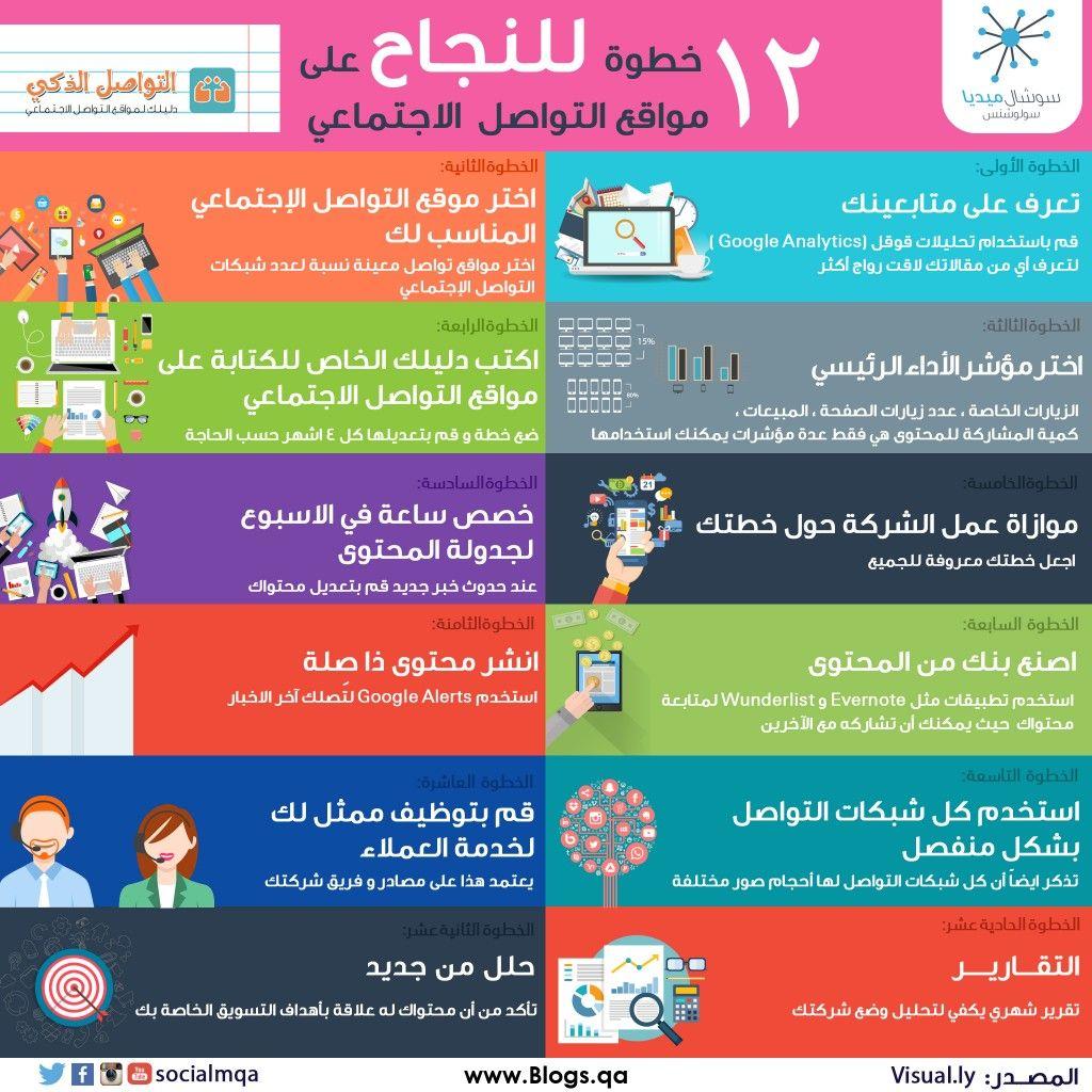 ١٢ خطوة للنجاح على مواقع التواصل الاجتماعي Infographic Youtube Instagram