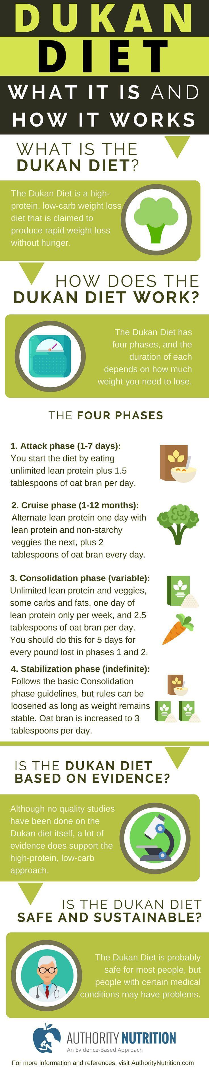 quick weight loss week
