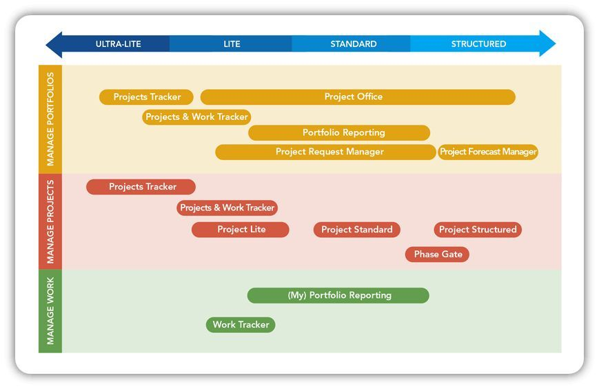 sharepoint templates for project and portfolio management