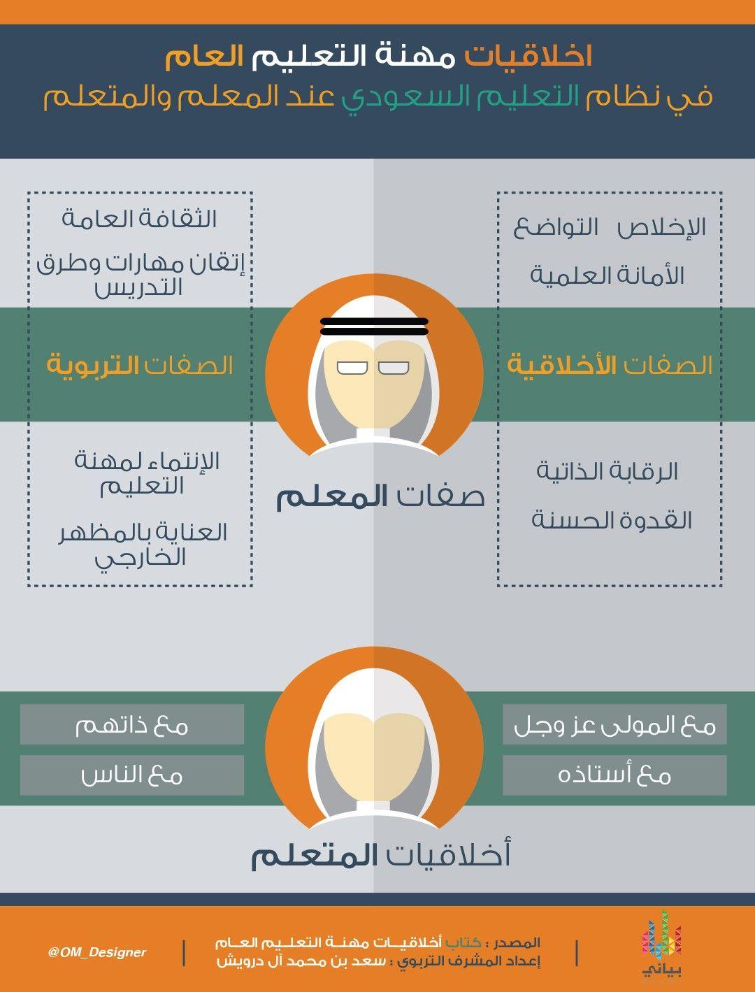 أخلاقيات مهنة التعليم العام في نظام التعليم السعودي عند المعلم والمتعلم انفوجرافيك في بياني Retail Logos Lululemon Logo Logos