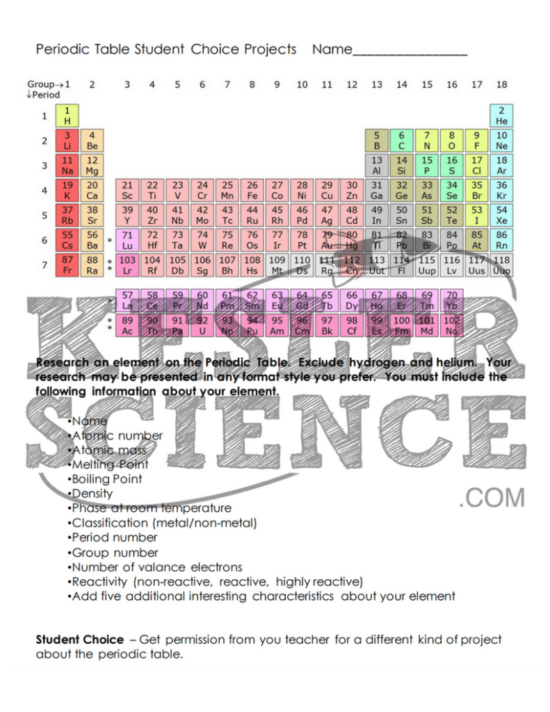 Periodic table and reactivity 5e lesson si science 8th pinterest periodic table and reactivity lesson plan urtaz Choice Image