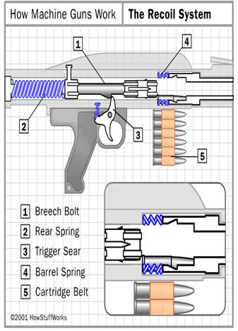 How Guns Machine Guns Works Powerpoint Presentations