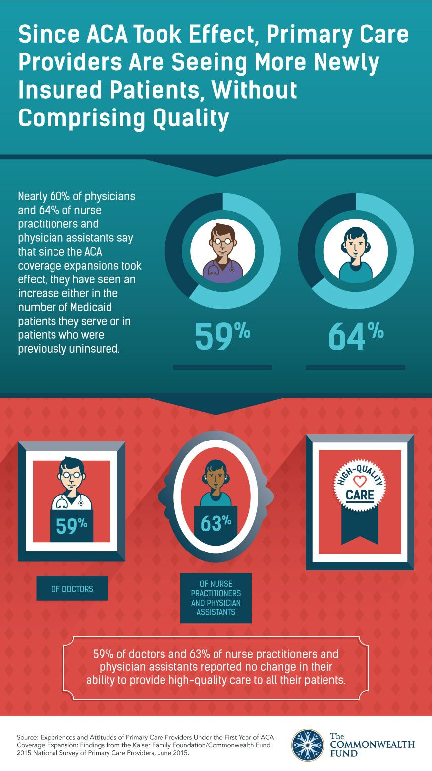 Nearly 60 of physicians and 64 of nurse practitioners