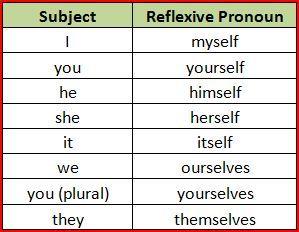 using reflexive pronouns english as a second language the rest english pronoun. Black Bedroom Furniture Sets. Home Design Ideas