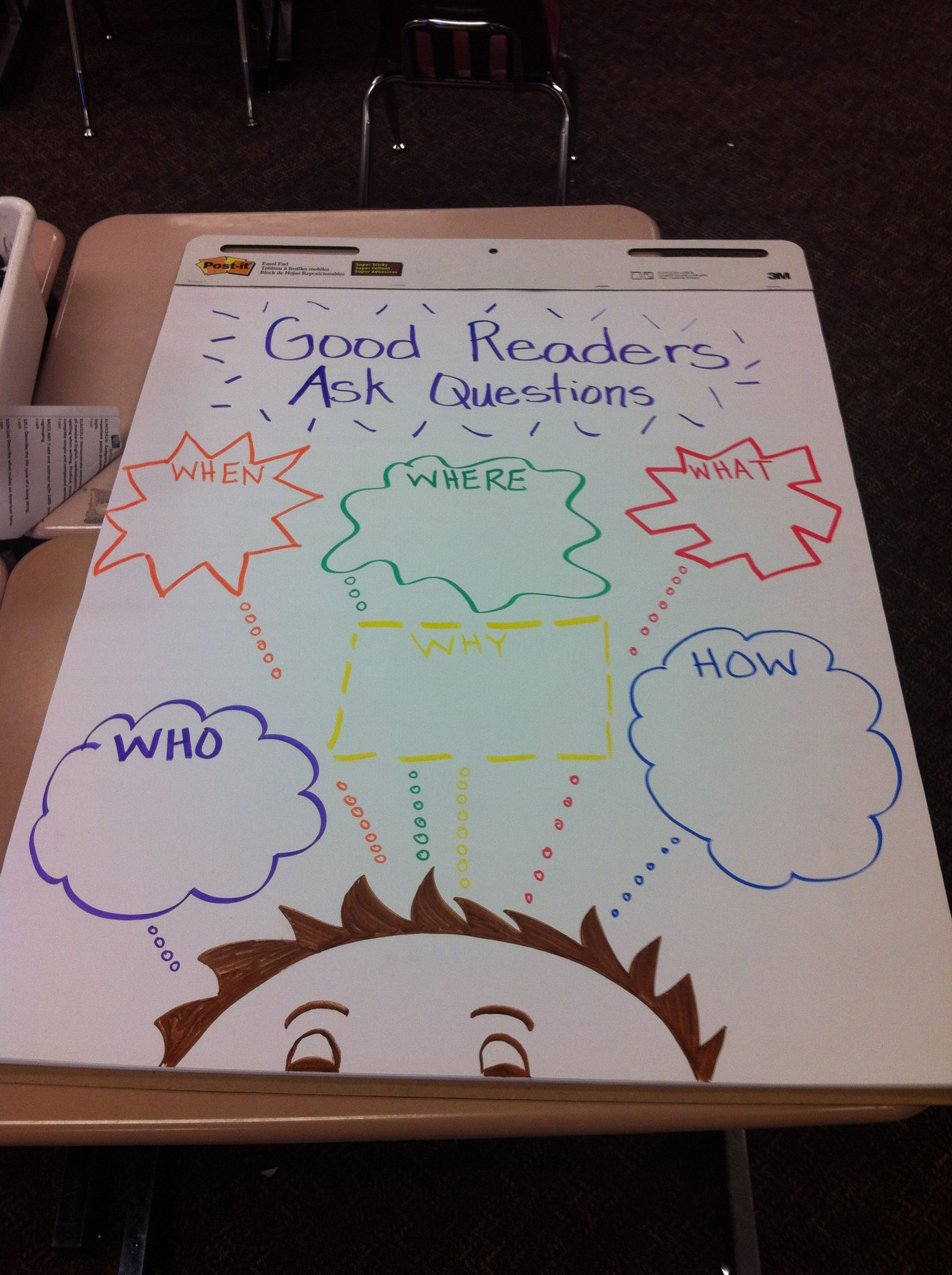 Second grade anchor chart for the 5 w\'s Great to use with post-it\'s ...