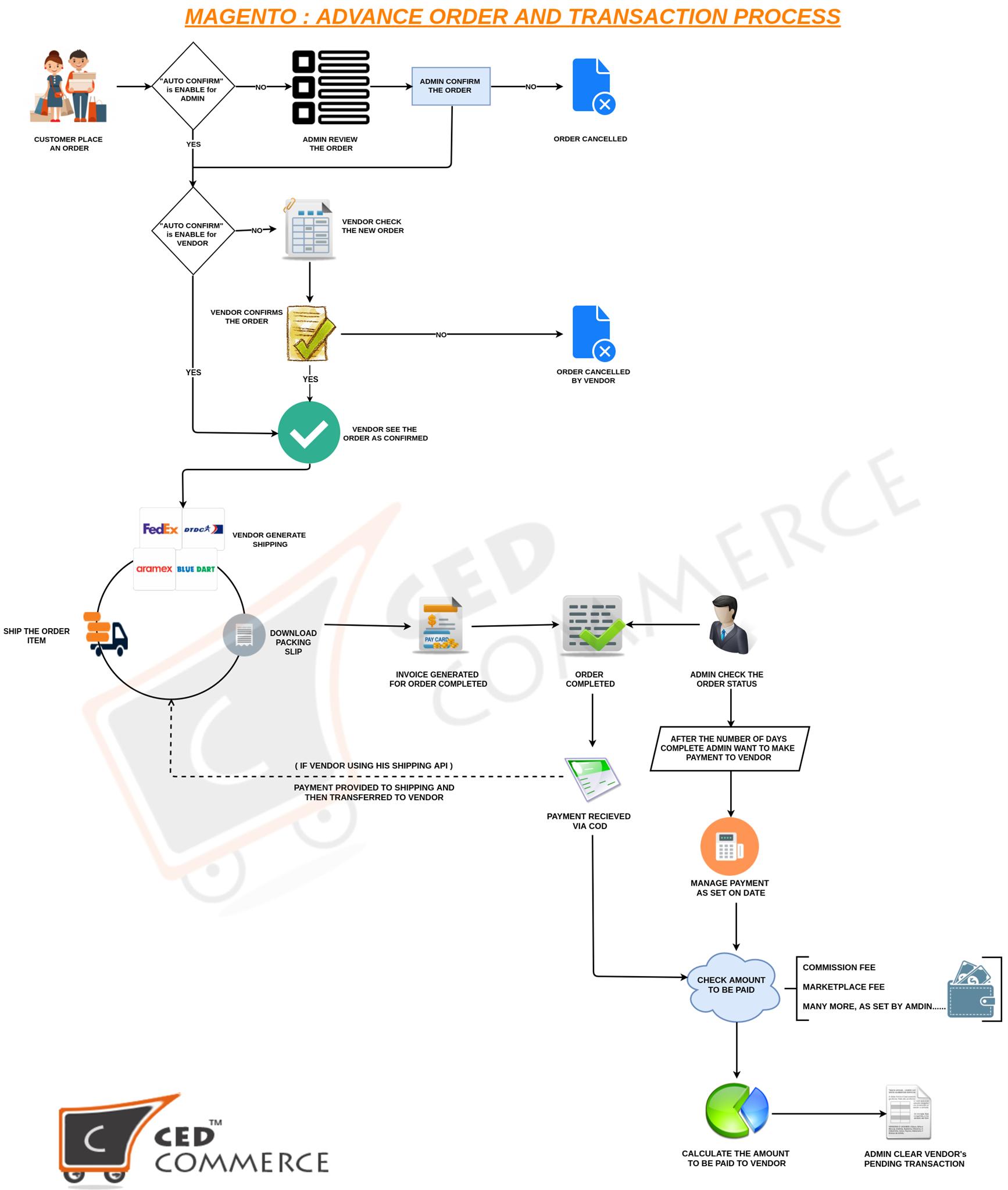 Magento 2 B2c Advance Marketplace Package Cedcommerce Magento Customer Engagement Ecommerce