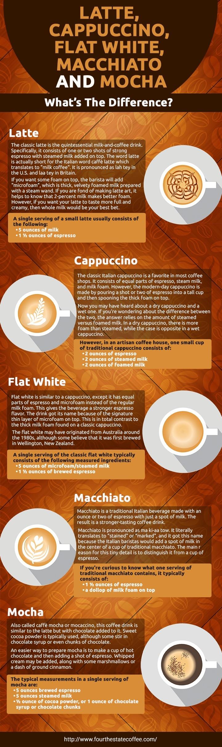 Latte, Cappuccino, Flat White, Macchiato and Mocha: What's The Difference? #lattemacchiato