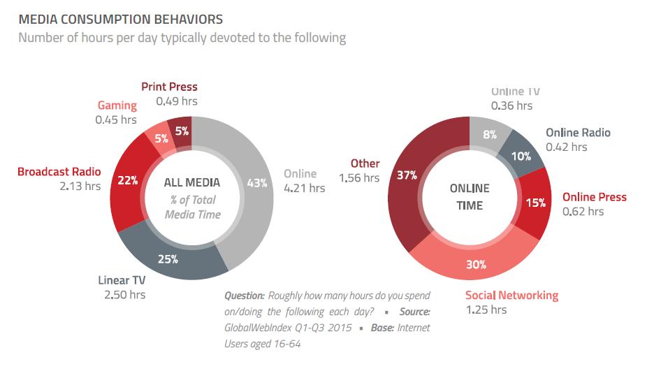 Les Belges et Internet : l'analyse complète