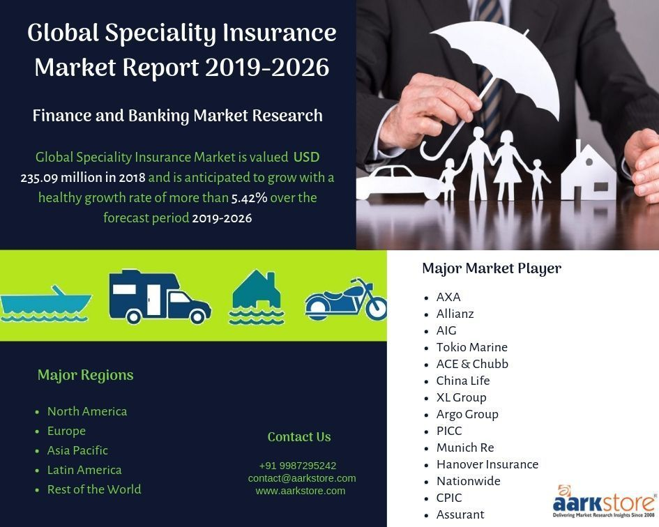 Global Speciality Insurance Market Report Size Share Growth And Forecast 2019 To 2026 Fluctuated Property Casualty Market Is One In 2020 Marketing Market