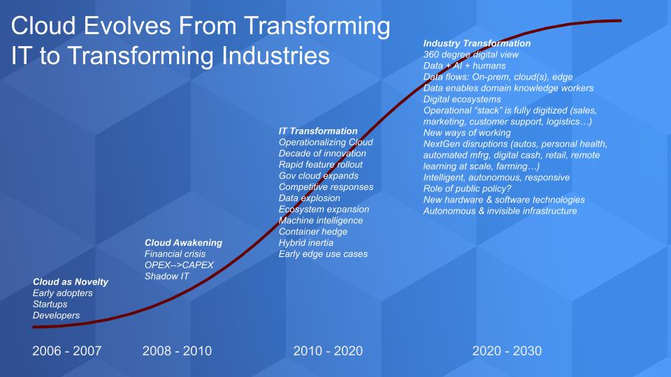 Breaking Analysis Cloud 2030 From It To Business Transformation Wikibon Research Domain Knowledge Clouds Cloud Computing
