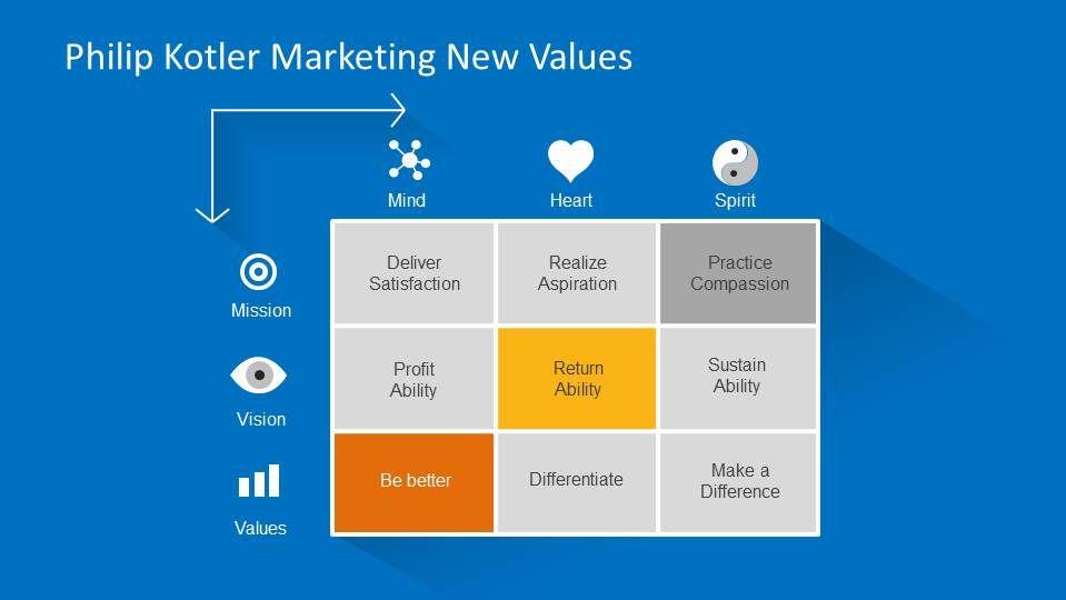2 x 2 matrix template - Google Search | Business & Marketing ...