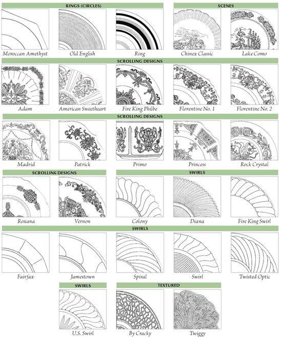 A Chart For Identifying Depression Glass Patterns Warman's New Cut Glass Patterns Identification