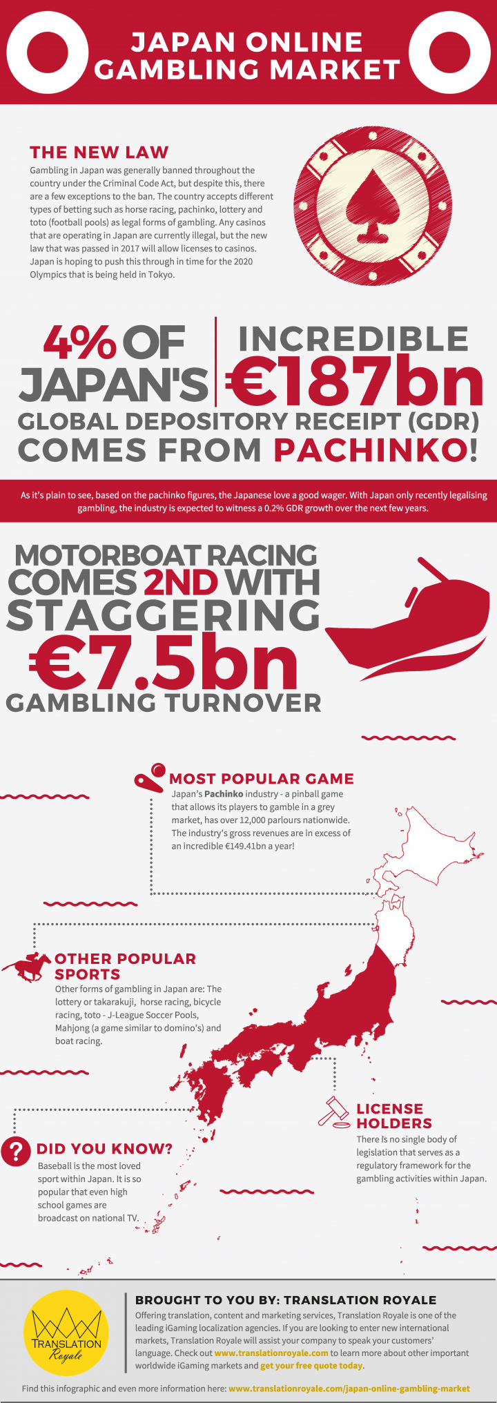 Japan Online Gambling Market Infographic from the iGaming