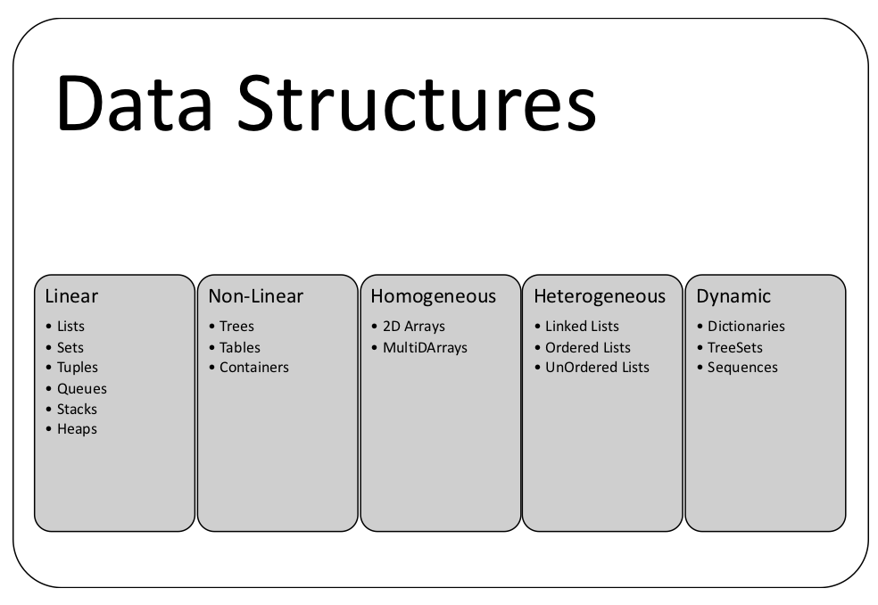 Classification Of Data Structures Structural Design Patterns