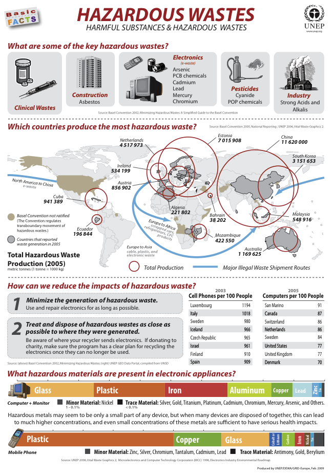 Unep environmental data explorer basic facts posters for Best out of waste environment