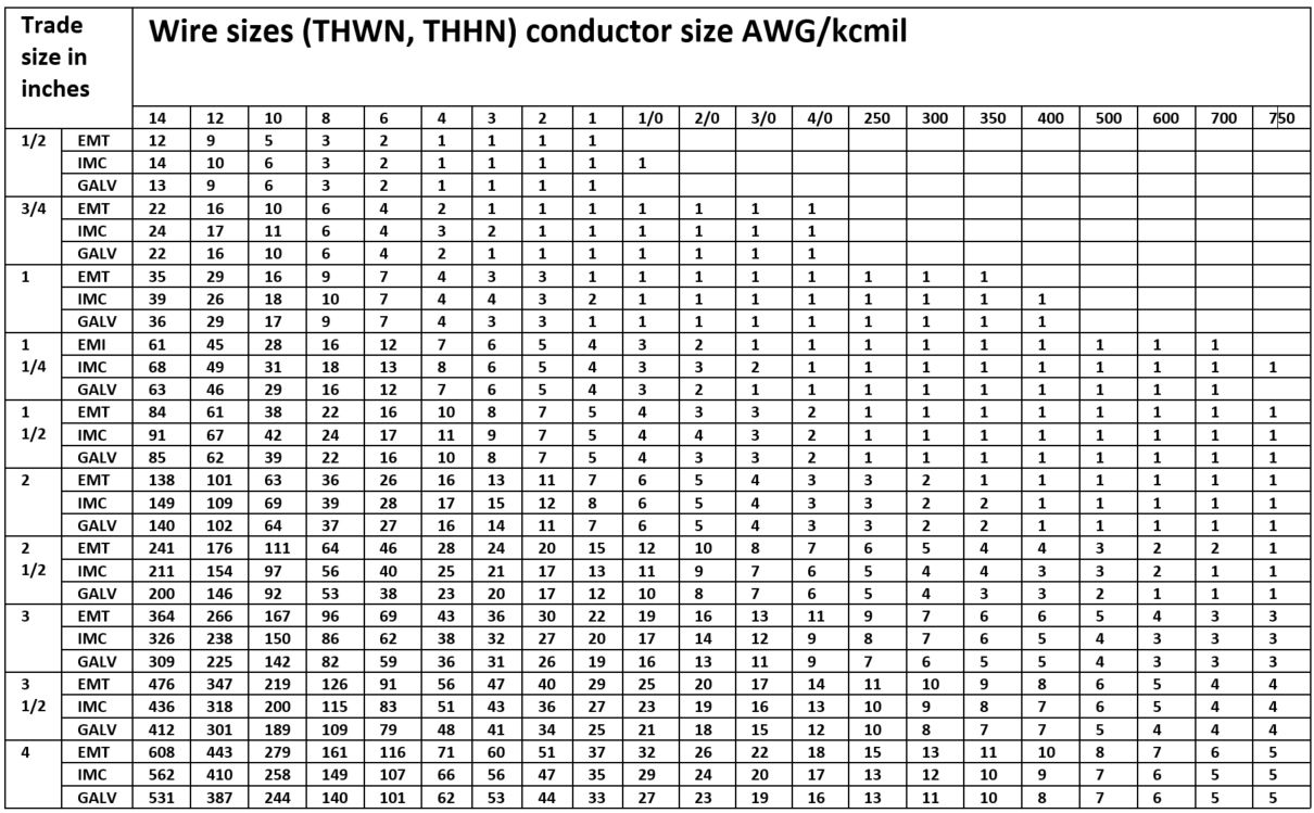 How Many Wires In Conduit Chart Nec In 2020 Pvc Conduit Chart Wire