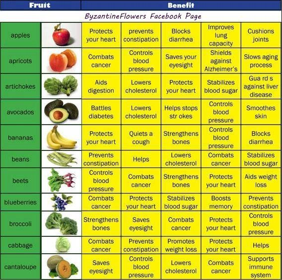 List Of Nutritional Value In Foods