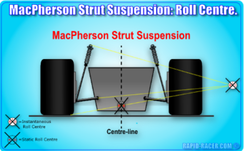 macpherson strut how to add negative camber