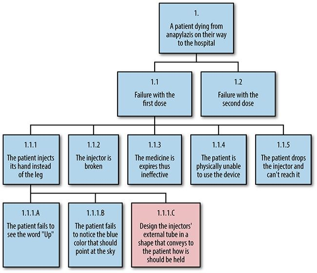 Fault Tree Analysis Of Epinephrine Injector This Simplified