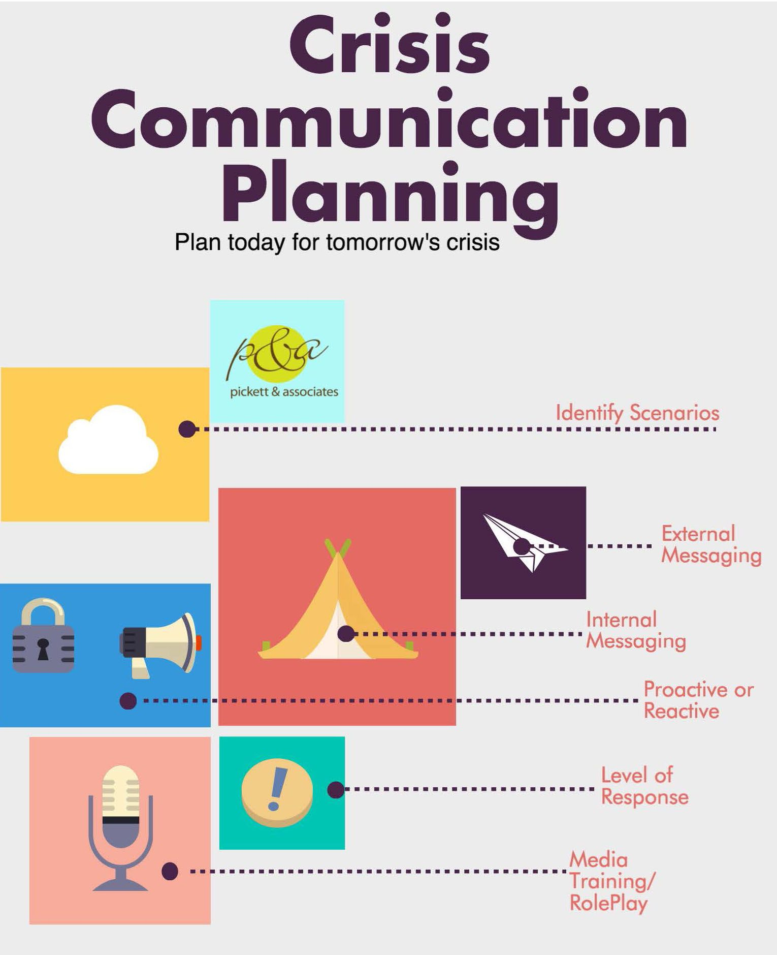 Image Result For Crisis Communications Plan Template Communication Management Public