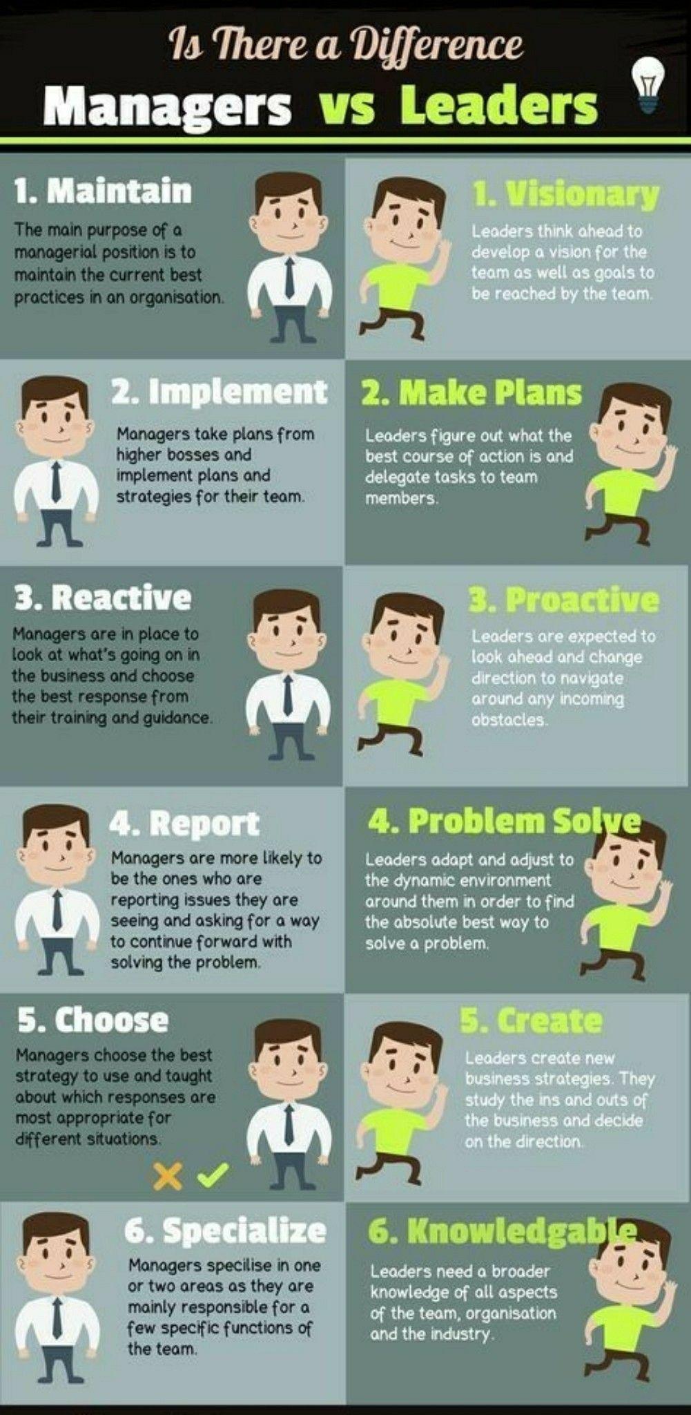 Managers Vs Leaders Business Leadership Leadership Management Leadership