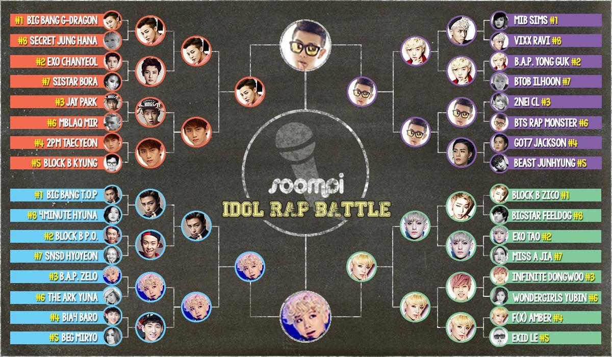 Soompi K Pop Idol Rap Battle Final Round Rap Battle Kpop Idol Rap